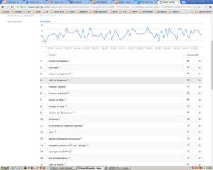 GWT - анализ на търсенето